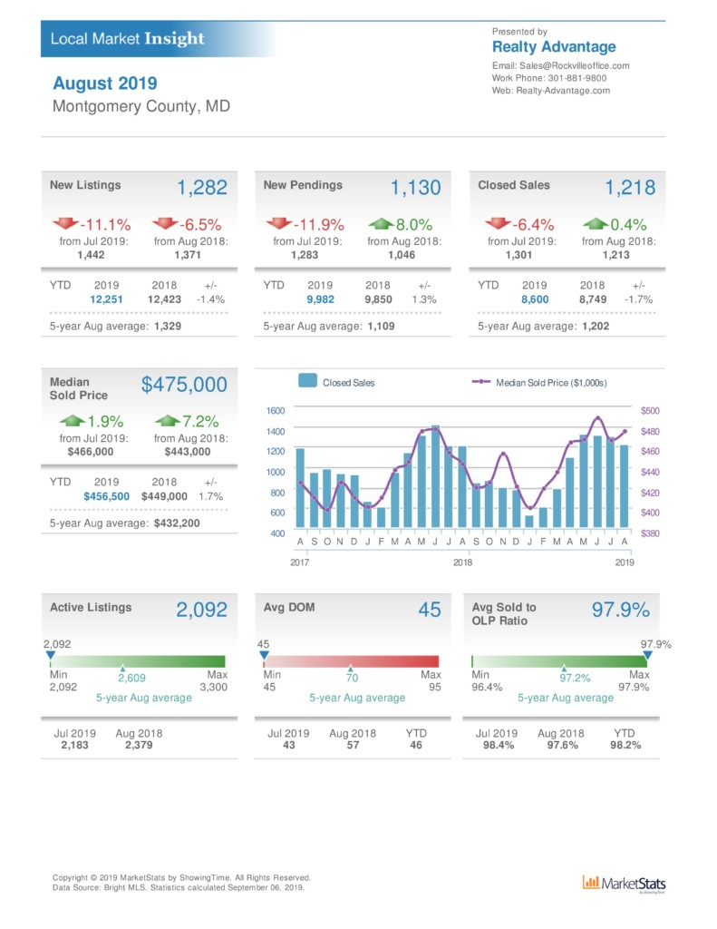 august 2019 montgomery county home sale statistics