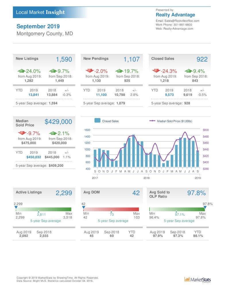 sept montgomery county real estate market statistics