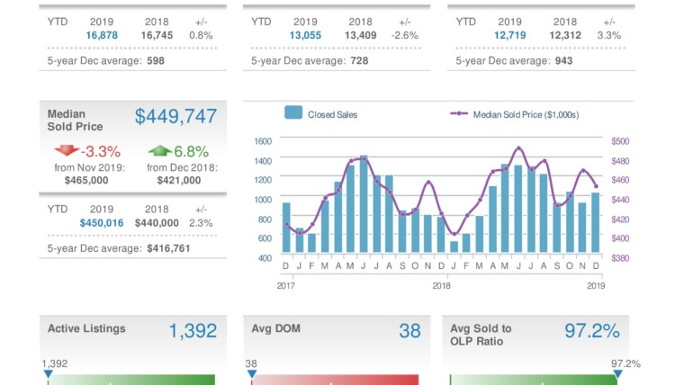 Montgomery County – Homes Sales – December 2019