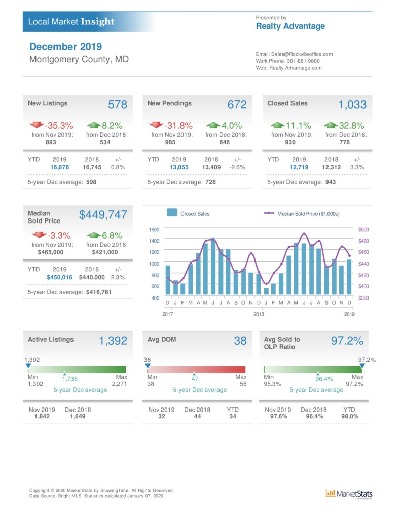 dec 2019 montgomery county real estate market statistics realty advantage rockville real estate