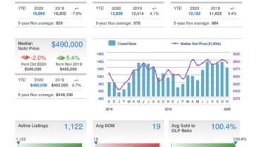 Montgomery County Home Sales – November 2020