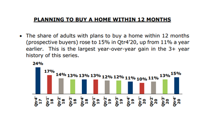 15% of Americans Planning To Buy A Home in 2021