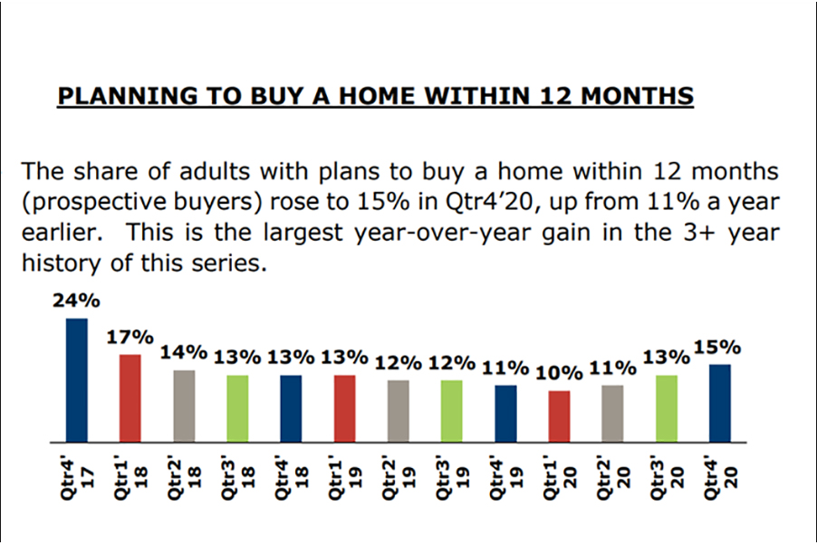 Housing Trends 2021 from NAHB